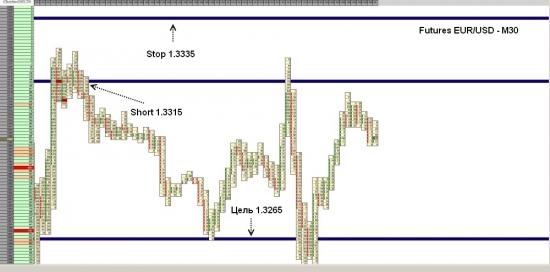 Futures EUR/USD досиг уровня 1.3265
