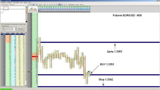 Futures EUR/USD достиг уровня 1.3383