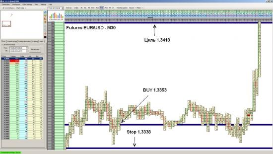 Futures EUR/USD достиг уровня 1.3418