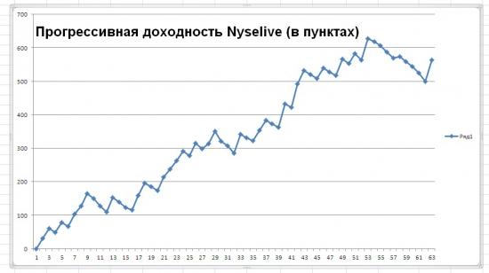 Обновленная статистика по торговым сигналам от Nyselive