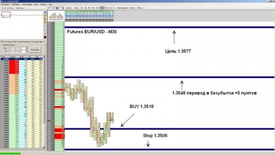 Futures EUR/USD ожидается рост до уровня 1.3577