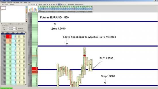 Futures EUR/USD ожидается рост до уровня 1.3640