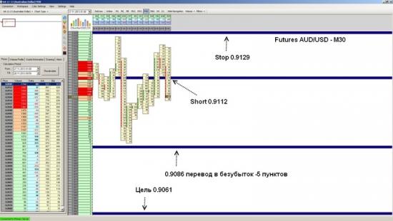 Futures AUD/USD достиг уровня 0.9061