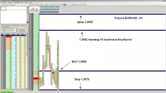 Futures EUR/USD ожидается рост до уровня 1.3659