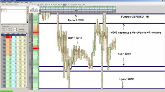 Futures GBP/USD закрытие позиции