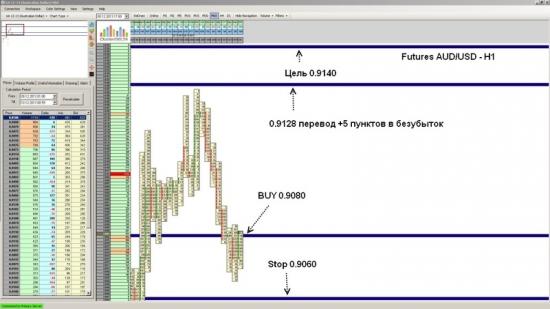 Futures AUD/USD ожидается рост до уровня 0.9140