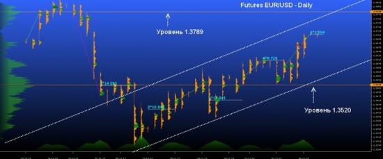 Futures EUR/USD – среднесрочный приоритет на рост