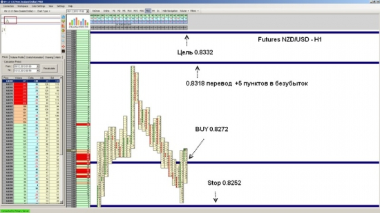 Futures NZD/USD ожидается рост до уровня 0.8332