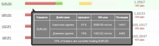 Futures EUR/USD – достиг уровня 1.3789.  Возможен рост до уровня 1.4000.