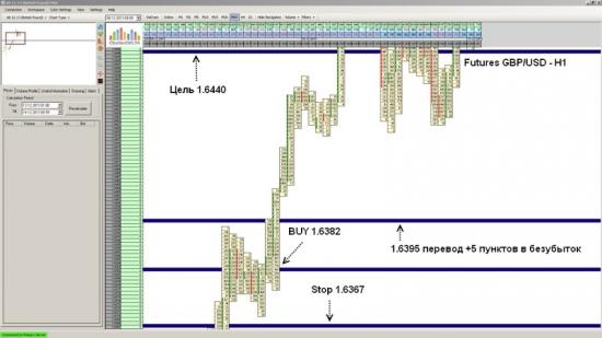 Futures GBP/USD достиг уровня 1.6440