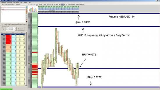 Futures NZD/USD достиг уровня 0.8332