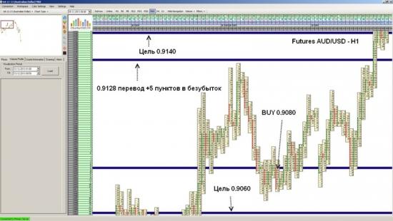 Futures AUD/USD достиг уровня 0.9140