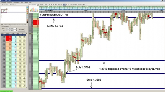 Futures EUR/USD достиг уровня 1.3764