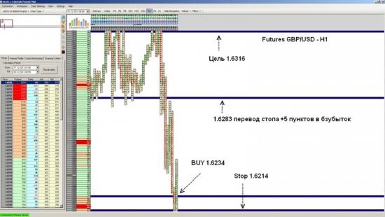 Futures GBP/USD ожидается рост до уровня 1.6316