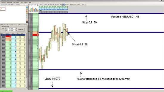 Futures NZD/USD ожидается падение до уровня 0.8079