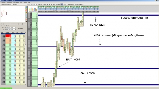 Futures GBP/USD достиг уровня 1.6445