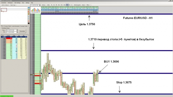 Futures EUR/USD достиг уровня 1.3756