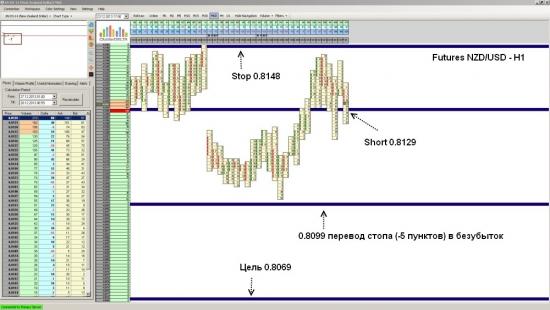 Futures NZD/USD ожидается падение до уровня 0.8069