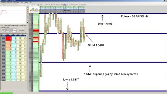Futures GBP/USD ожидается падение до уровня 1.6417