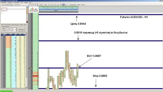 Futures AUD/USD закрытие позиции