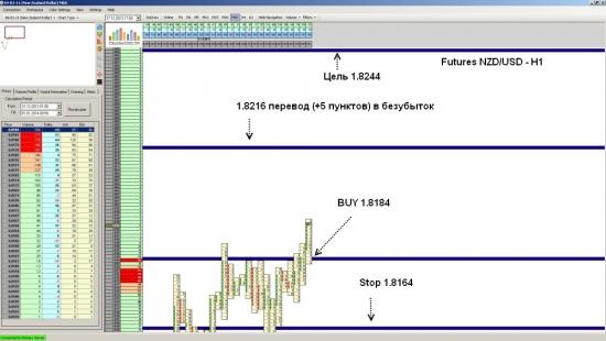 Futures NZD/USD закрытие позиции