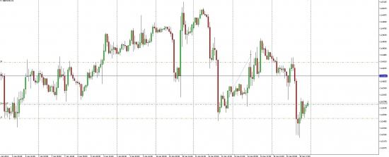 Futures GBP/USD ожидается рост до уровня 1.6423