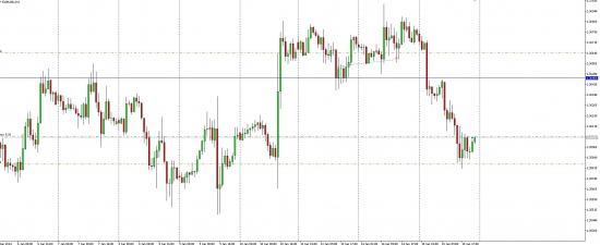 Futures EUR/USD ожидается рост до уровня 1.3662