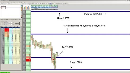 Futures EUR/USD ожидается рост до уровня 1.3857