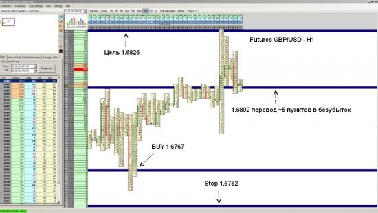 Futures GBP/USD достиг уровня 1.3863