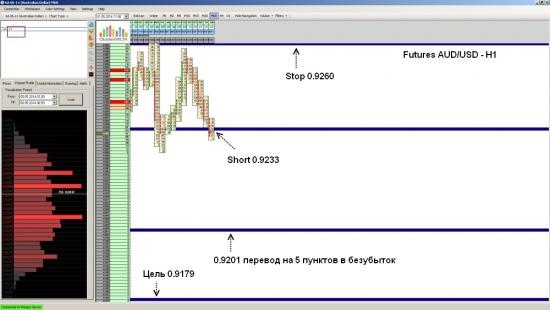 Futures AUD/USD ожидается падение до уровня 0.9179