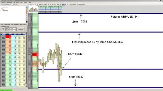 Futures GBP/USD ожидается рост до уровня 1.7002