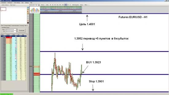 Futures EUR/USD ожидается рост до уровня 1.4001