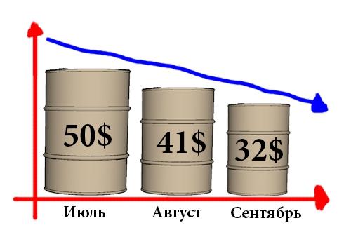 Нефть марки WTI пробьет минимумы 2008 года.