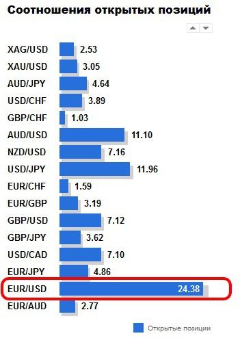 EUR/USD – вверх или вниз?