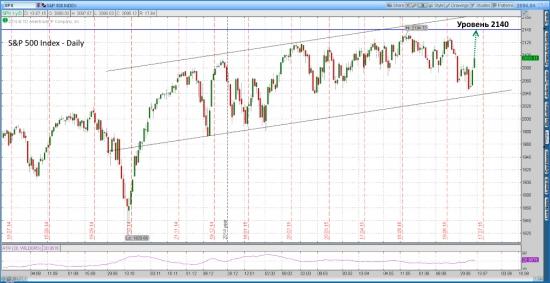 Индекс  S&P 500 взлетит до уровня 2140
