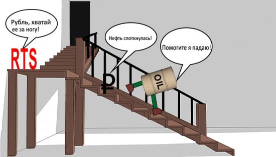 Нефть, рубль и RTS Index