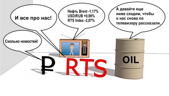 Нефть, рубль и RTS Index. Продолжение.