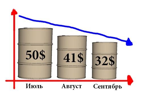 Нефть марки WTI достигла цели – 48 долларов за баррель.