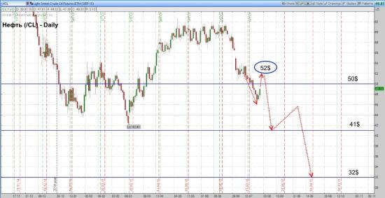 Нефть марки WTI скорректируется до уровня 52 доллара за баррель.