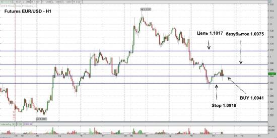 Futures EUR/USD ожидается рост до уровня 1.1017