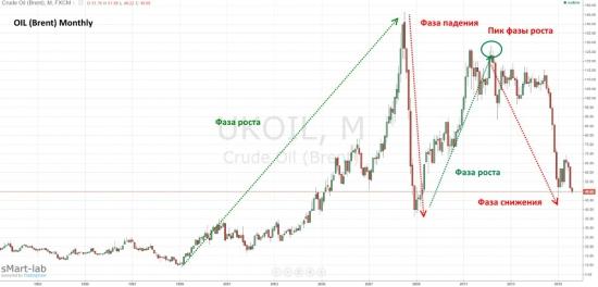 Падение цен на нефть – фундаментальные и технические причины.