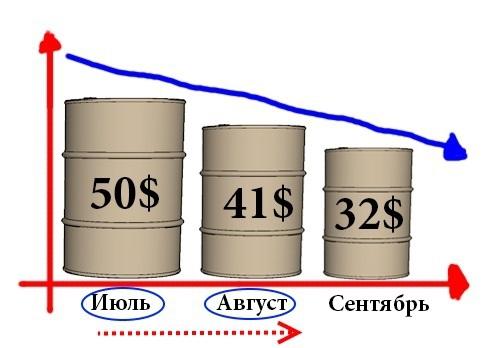 Нефть марки WTI упадет до уровня 41 доллар за баррель.