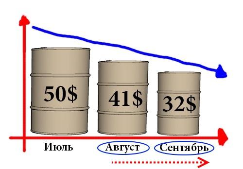 Нефть марки WTI упадет до уровня 32 доллара за баррель.