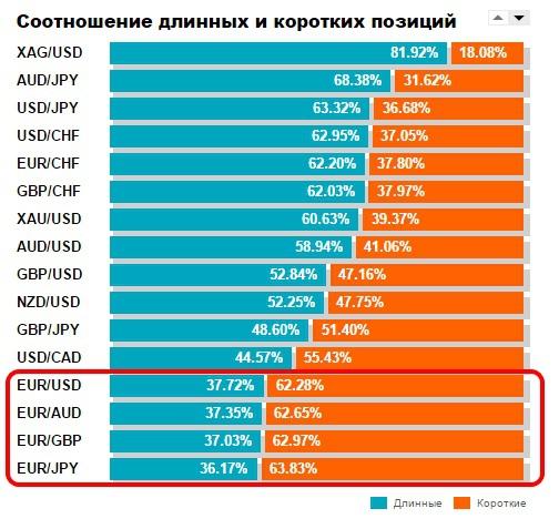 EUR/USD – вверх или вниз? Часть вторая.