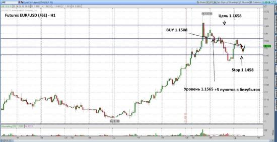 Futures EUR/USD ожидается рост до уровня 1.1658