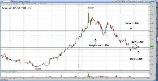 Futures EUR/USD ожидается рост до уровня 1.1460