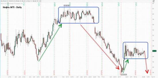 Цены на нефть и глубокая коррекция.