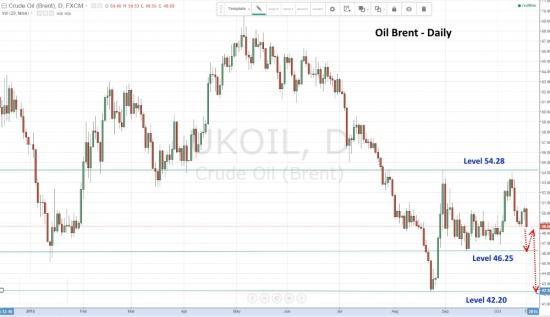 Цена на нефть рисует продолжение нисходящего тренда.