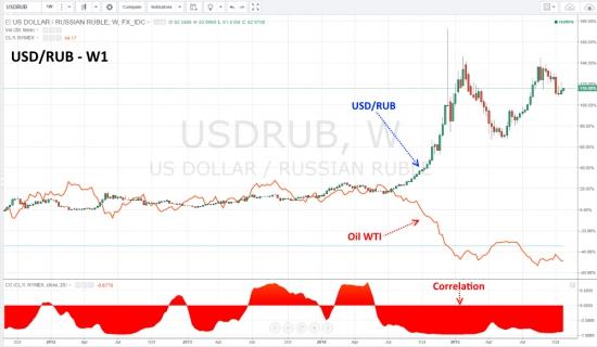 Цена на нефть и новая волна снижения курса рубля.