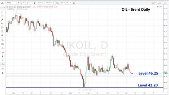 Нефть возле ключевых уровней поддержки.